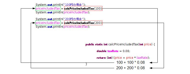 実引数と仮引数int
