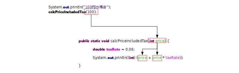 実引数と仮引数void